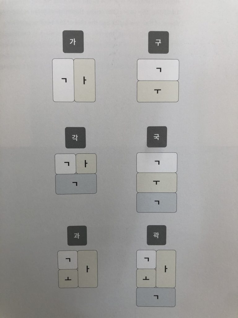 An illustration demonstrating that with 14 consonant and 10 vowel letters (as simple line based glyphs) 11,172 syllable characters can be formed.